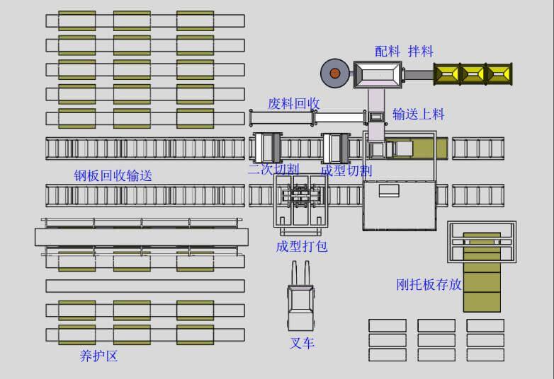 全自动轻质混凝土墙板机生产线